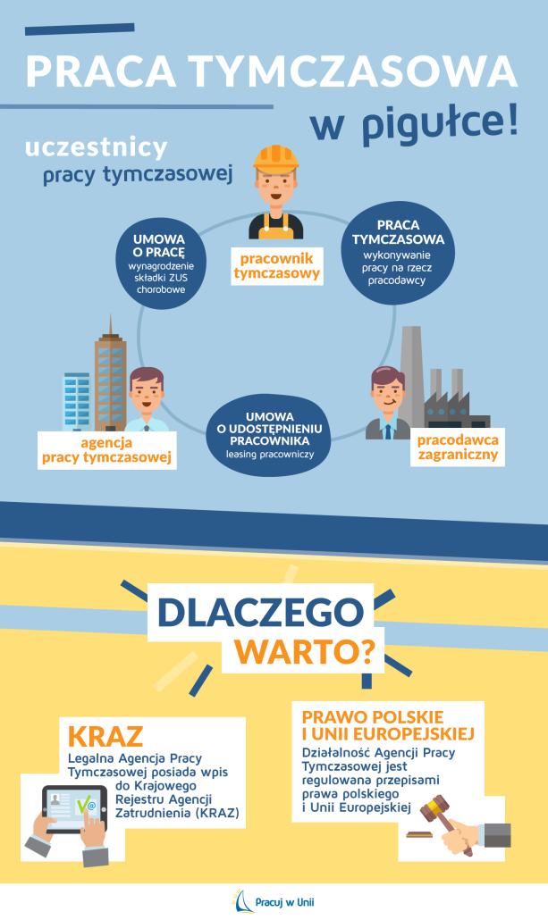 agencje_pracy_infografika
