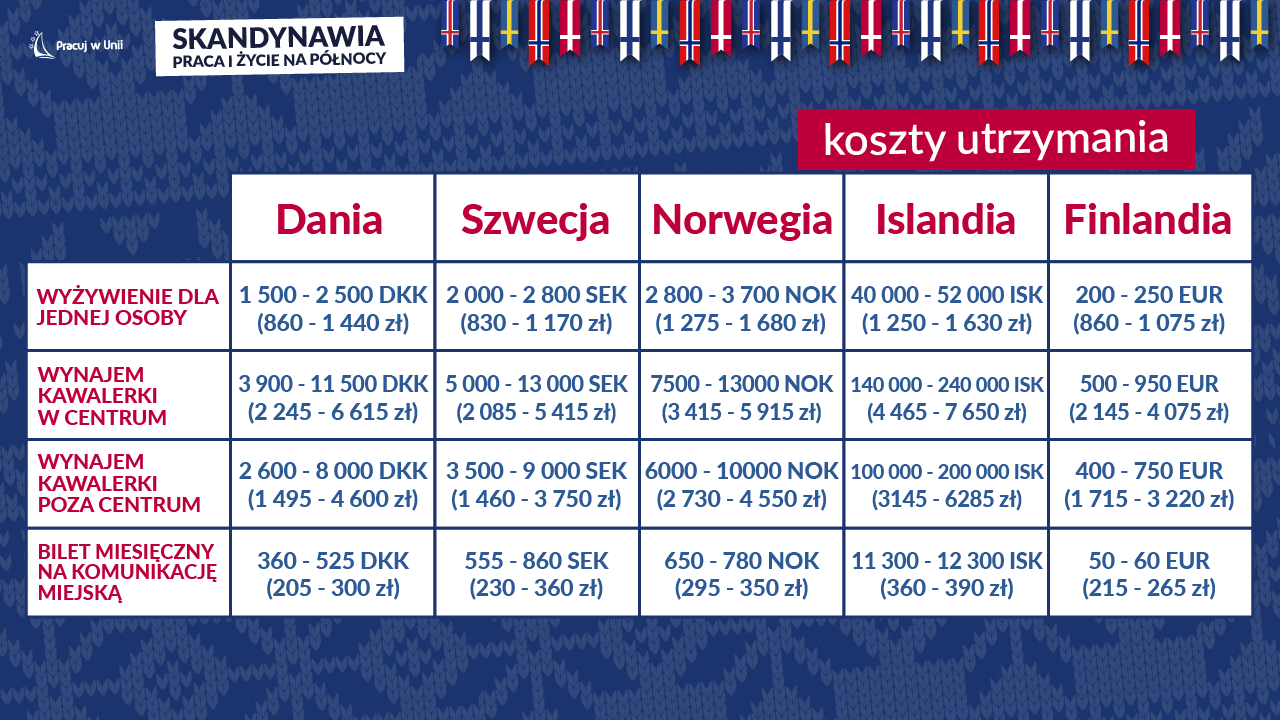 Praca w Skandynawii - Koszty życia w Skandynawii