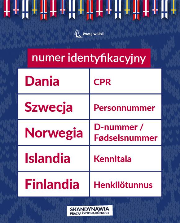 Praca w Skandynawii - Formalności w Skandynawii