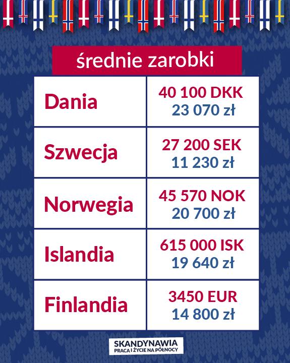 Praca w Skandynawii - Średnie zarobki w Skandynawii