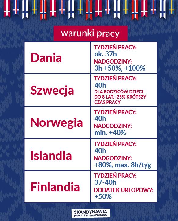 Praca w Skandynawii - Warunki pracy w Skandynawii