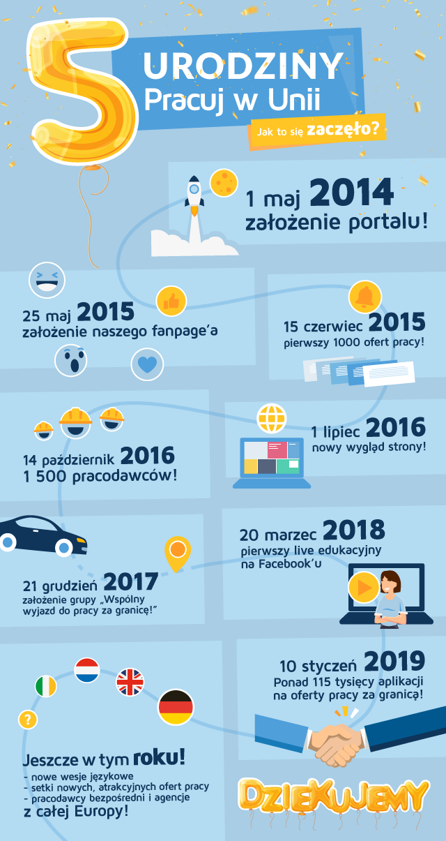 5-lat-pwu-infografika (1)