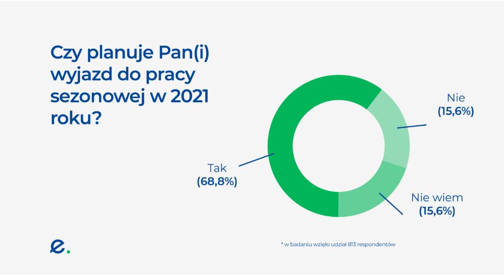 Czy Polacy planują pracę sezonową w 2021 roku?